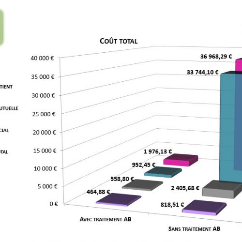 Rapport sur les coûts de l'errance médicale